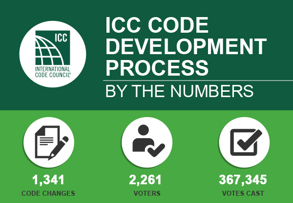 Current Code Development Cycle - ICC