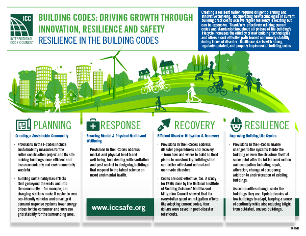 Driving Growth Infographic ICCSafe ICC Resiliency