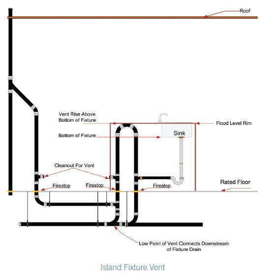 Methods Of Venting Plumbing Fixtures And Traps In The 2021 International Plumbing Code Icc