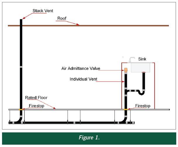 Codenotes Installation Of Air Admittance Valves Icc