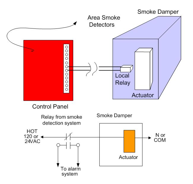Remote automated fire- and smoke-damper testing - ICC on