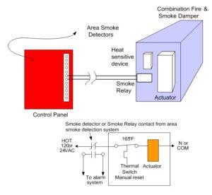 Fire Smoke Damper Wiring Diagram from www.iccsafe.org