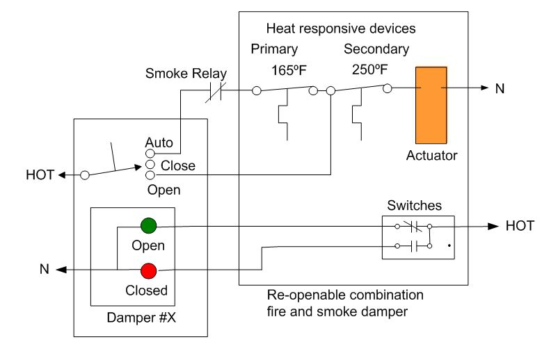 local switch and position indication for damper testing